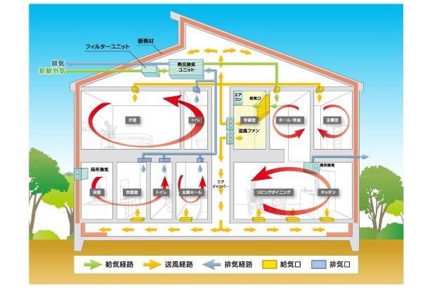 全館空調システムの概略図(YUCACOシステム)